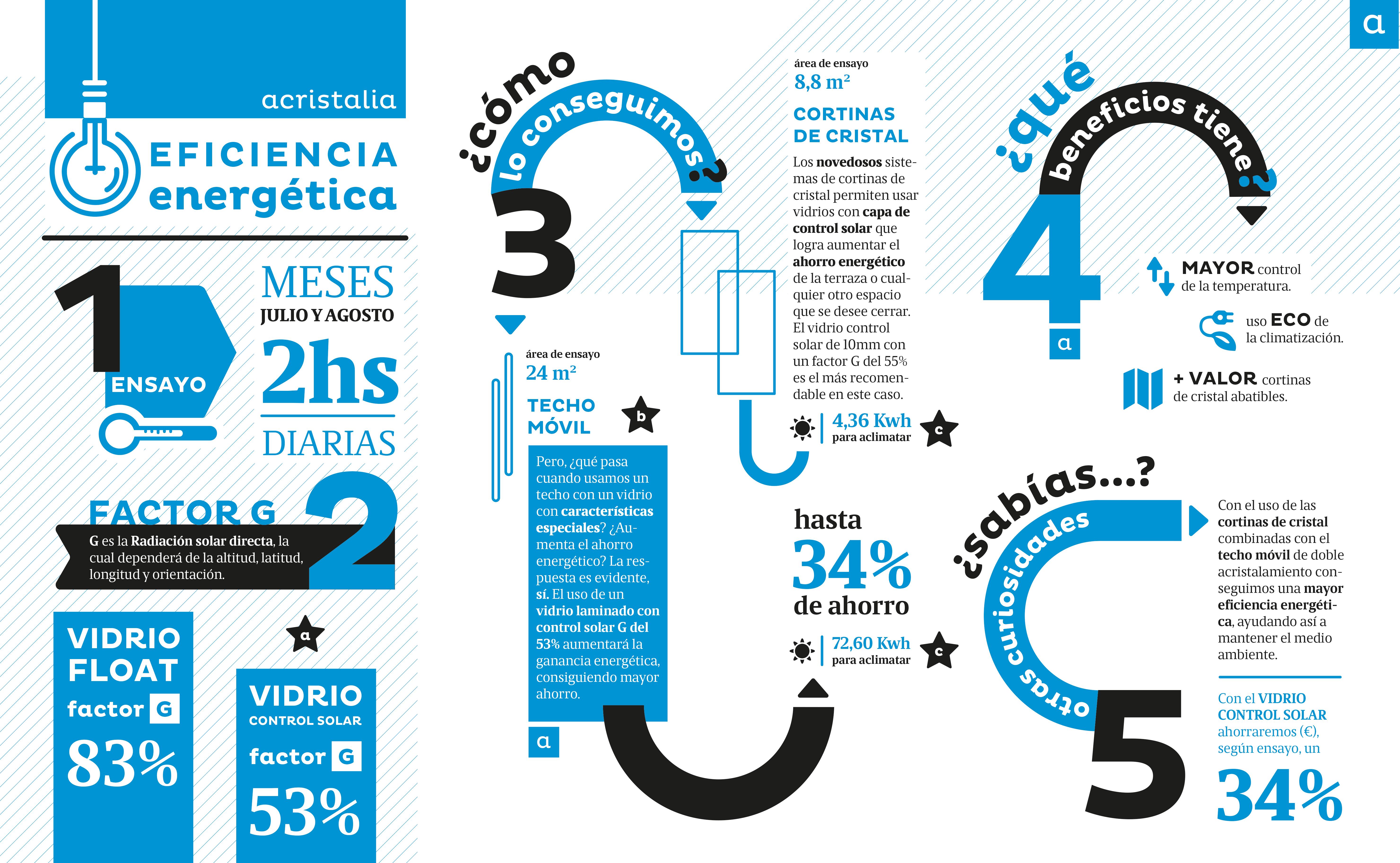 Infografía eficiencia energética - Acristalia
